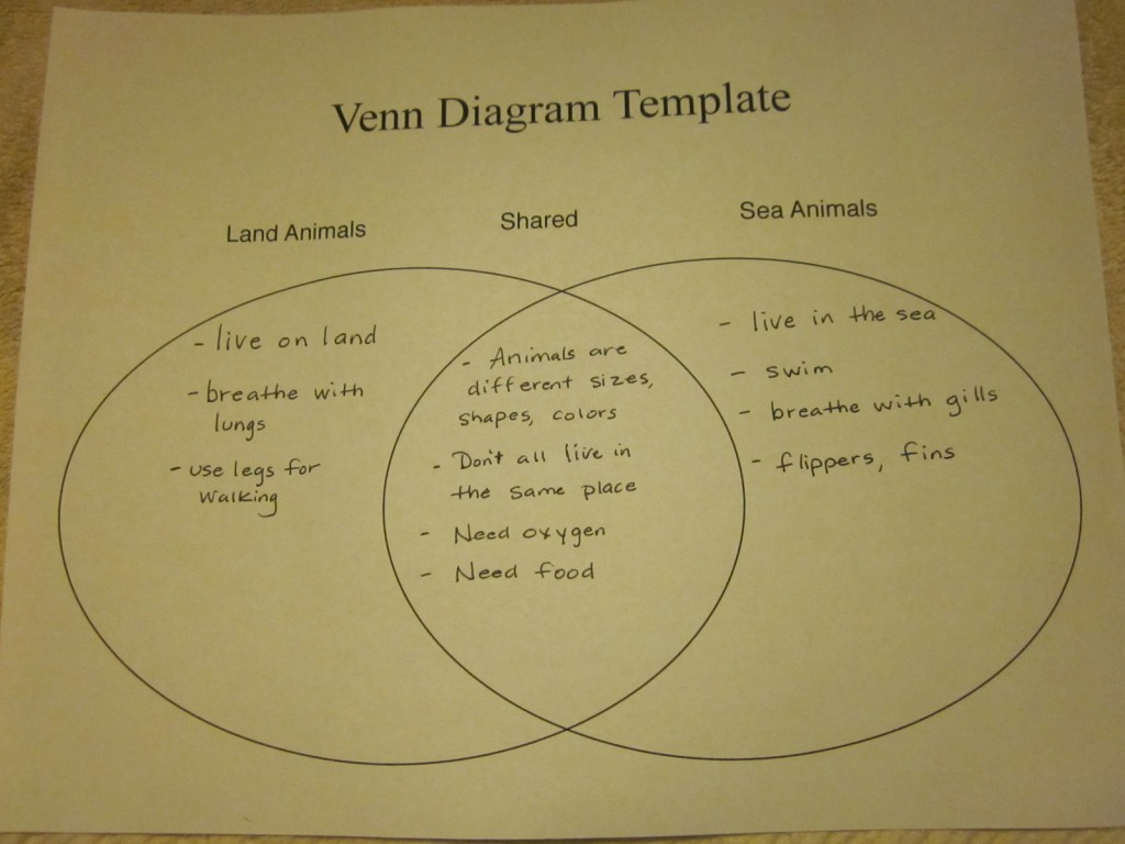 organizing thoughts in writing  venn diagrams